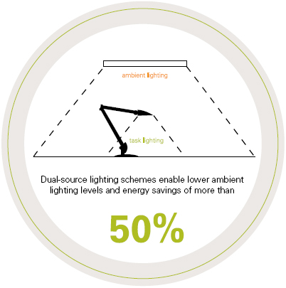 Energy Efficient Task Lighting DT2E
