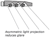 Asymmetric light projection reduces glare