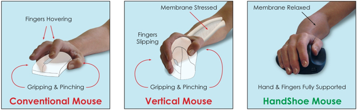 HandShoe Mouse is the latest technology in the Evolution of computer mouse