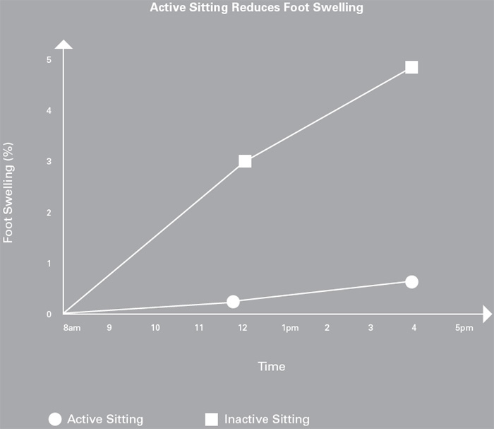 This chart shows that Active Sitting reduces foot swelling